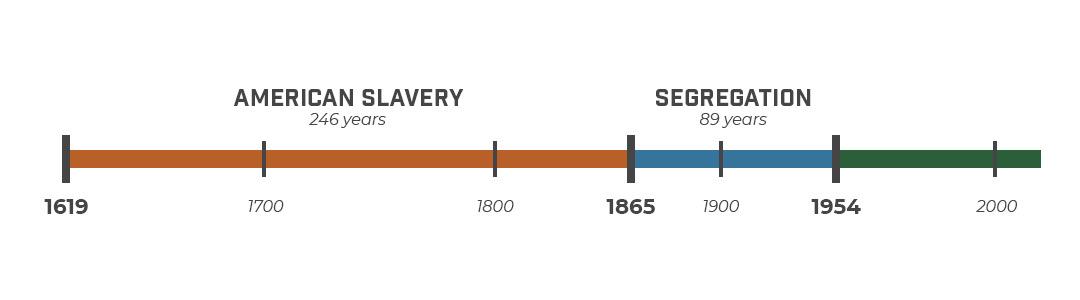 American Black History Timeline